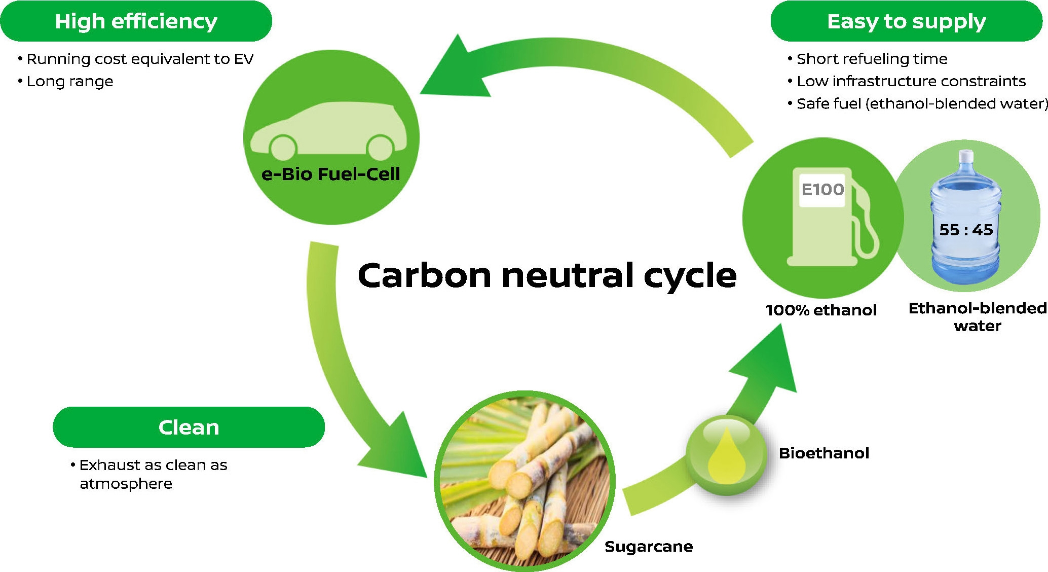 Why ethanol is not a suitable fuel for automobiles
