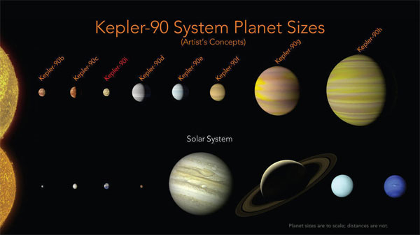 Scientists find miniature version of our solar system with eight planets